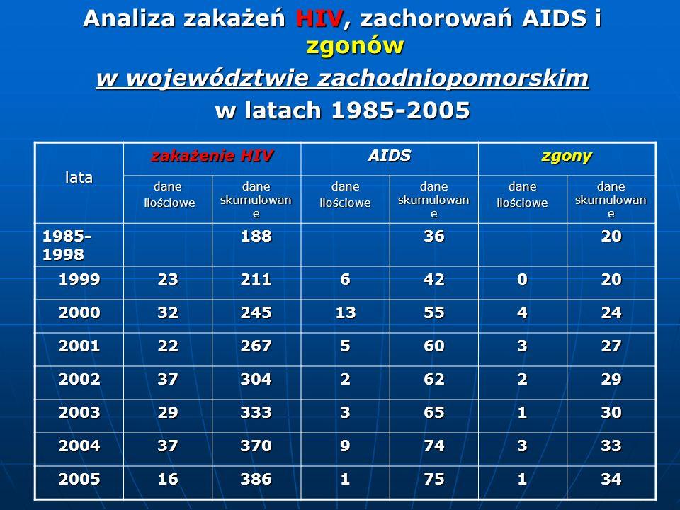 Analiza zakażeń HIV, zachorowań AIDS i zgonów