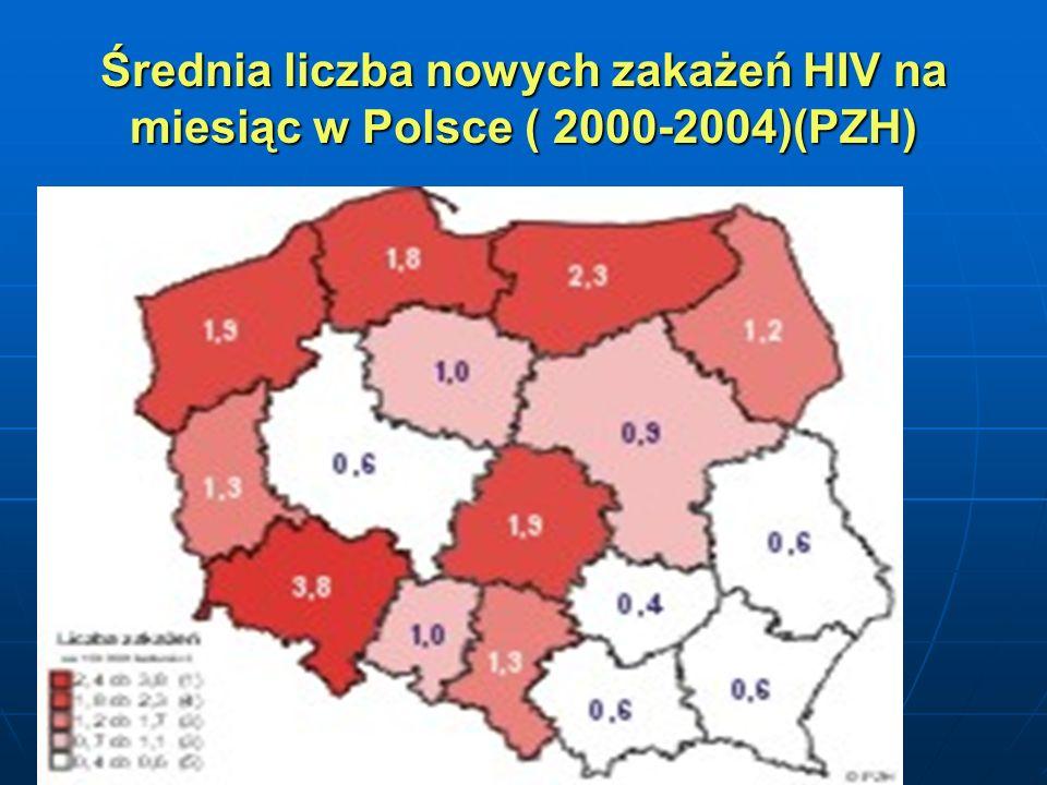 Średnia liczba nowych zakażeń HIV na miesiąc w Polsce ( 2000-2004)(PZH)