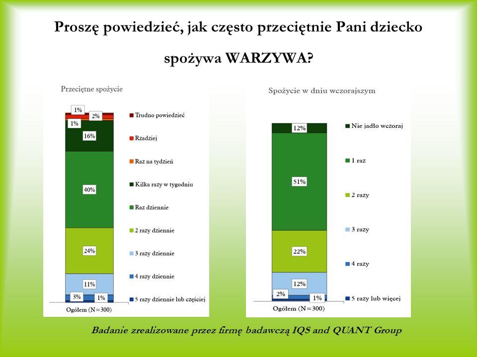 Badanie zrealizowane przez firmę badawczą IQS and QUANT Group