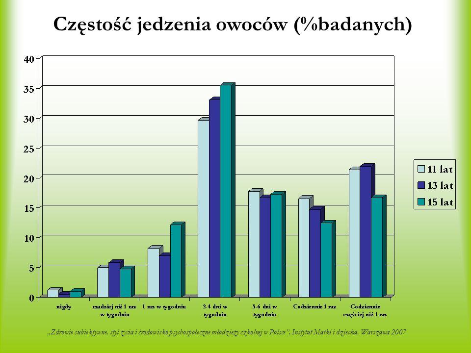 Częstość jedzenia owoców (%badanych)