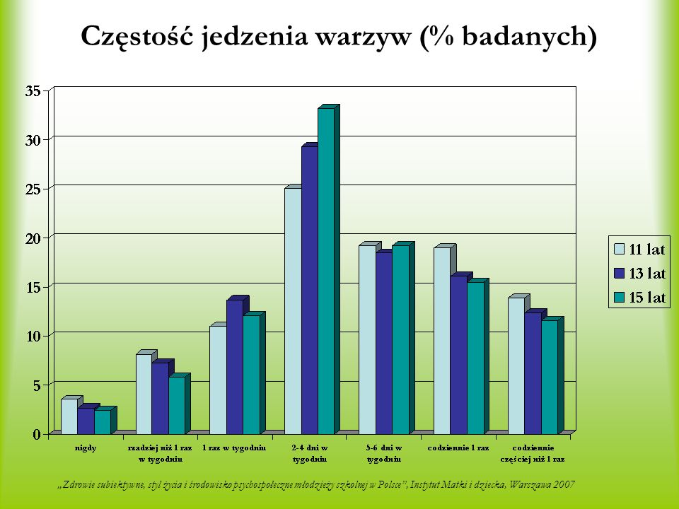 Częstość jedzenia warzyw (% badanych)