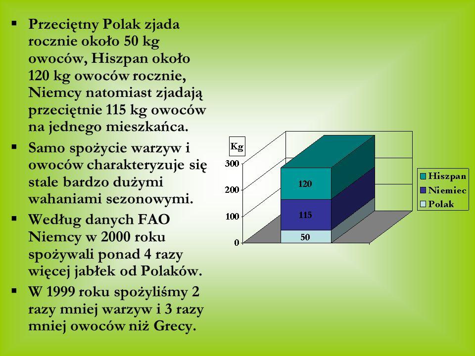Przeciętny Polak zjada rocznie około 50 kg owoców, Hiszpan około 120 kg owoców rocznie, Niemcy natomiast zjadają przeciętnie 115 kg owoców na jednego mieszkańca.