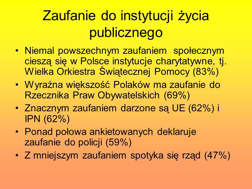 Zaufanie do instytucji życia publicznego