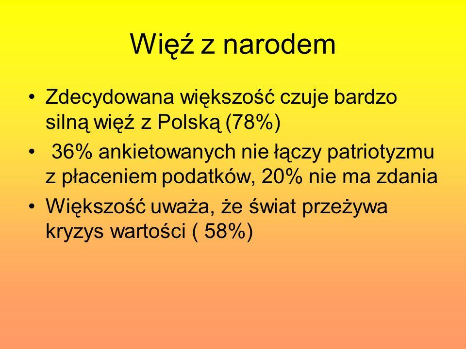 Więź z narodem Zdecydowana większość czuje bardzo silną więź z Polską (78%)