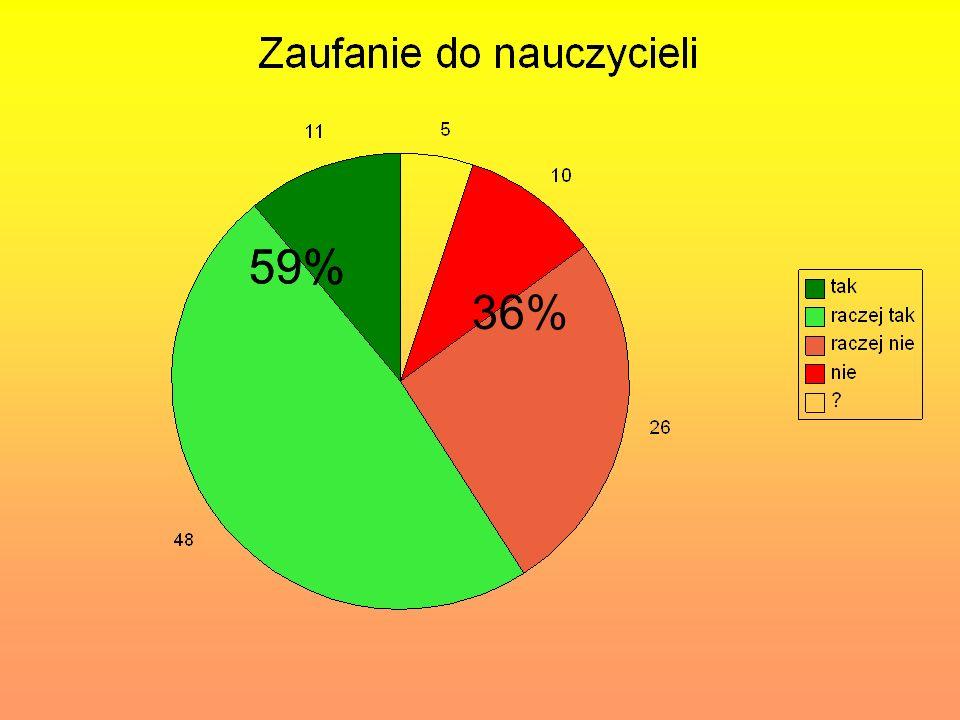59% 59% 36%