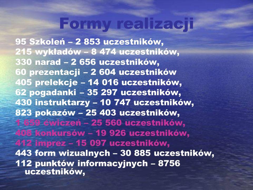 Formy realizacji 95 Szkoleń – 2 853 uczestników,
