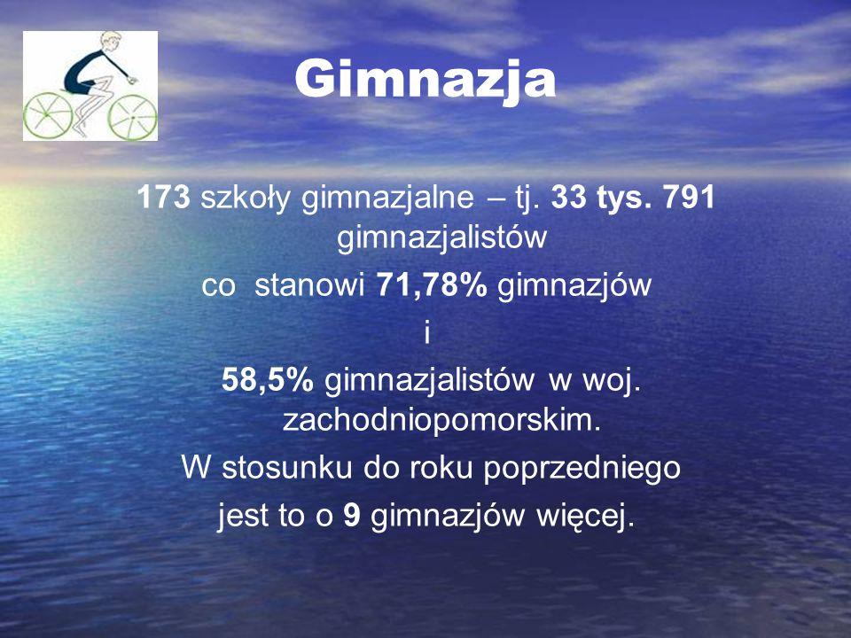 Gimnazja 173 szkoły gimnazjalne – tj. 33 tys. 791 gimnazjalistów