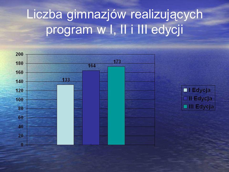 Liczba gimnazjów realizujących program w I, II i III edycji