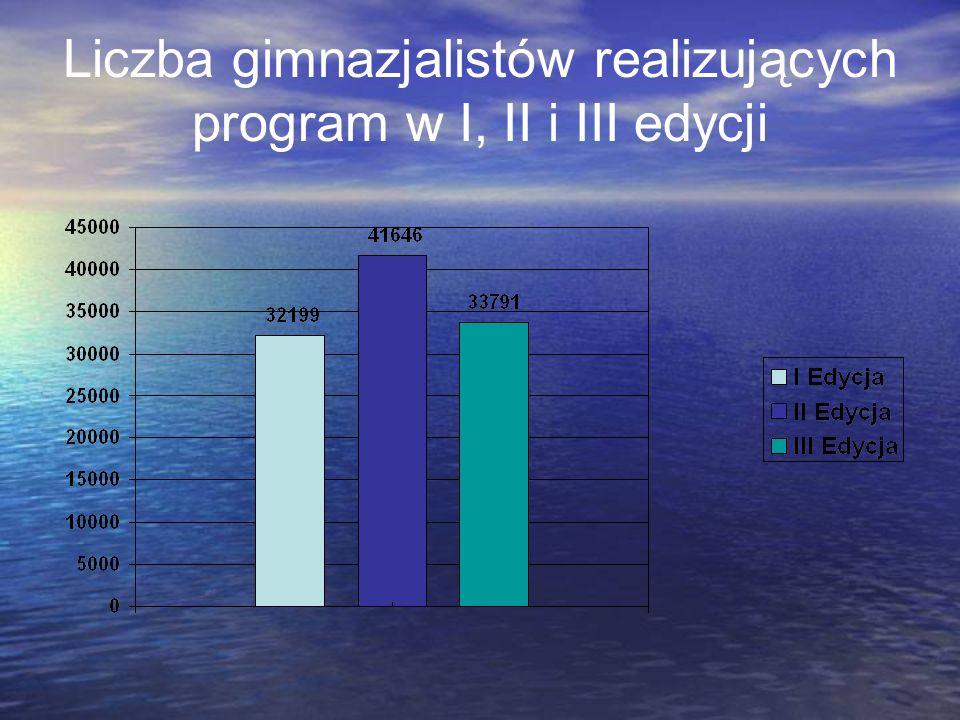 Liczba gimnazjalistów realizujących program w I, II i III edycji