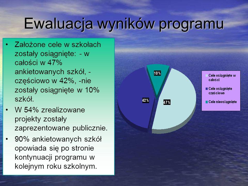 Ewaluacja wyników programu