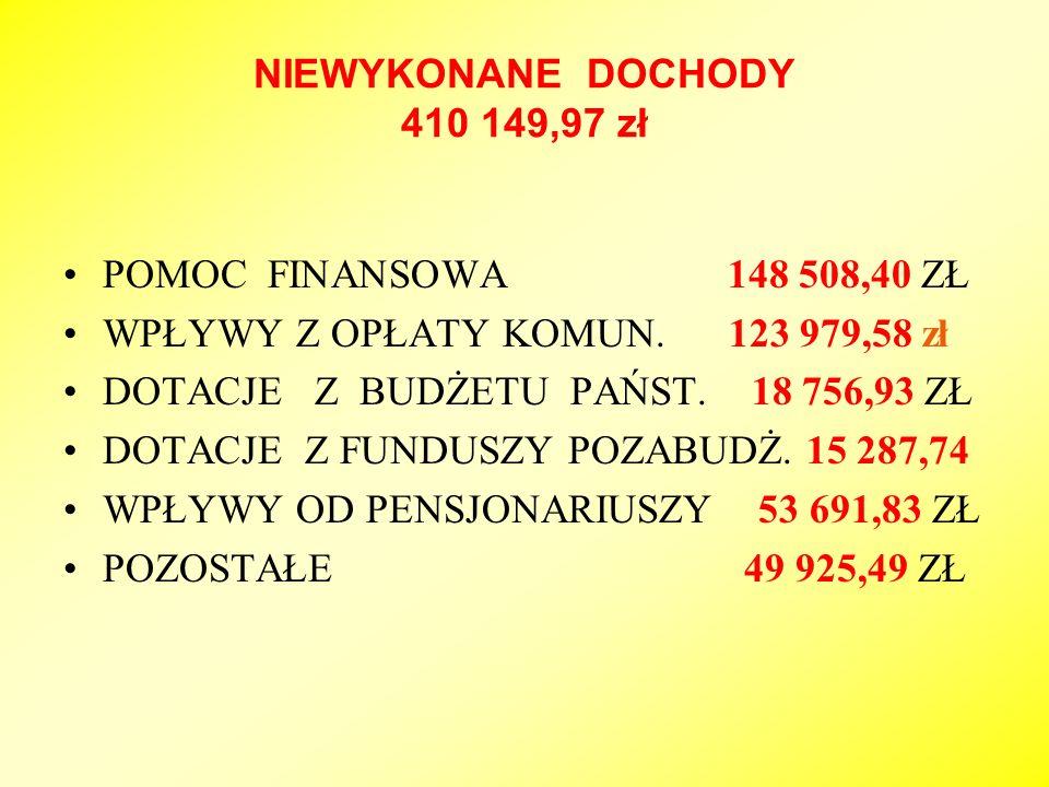 NIEWYKONANE DOCHODY 410 149,97 zł