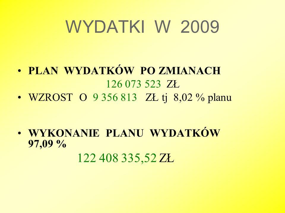 WYDATKI W 2009 PLAN WYDATKÓW PO ZMIANACH 126 073 523 ZŁ