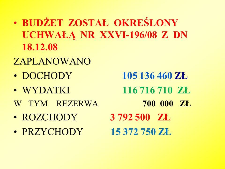 BUDŻET ZOSTAŁ OKREŚLONY UCHWAŁĄ NR XXVI-196/08 Z DN 18.12.08