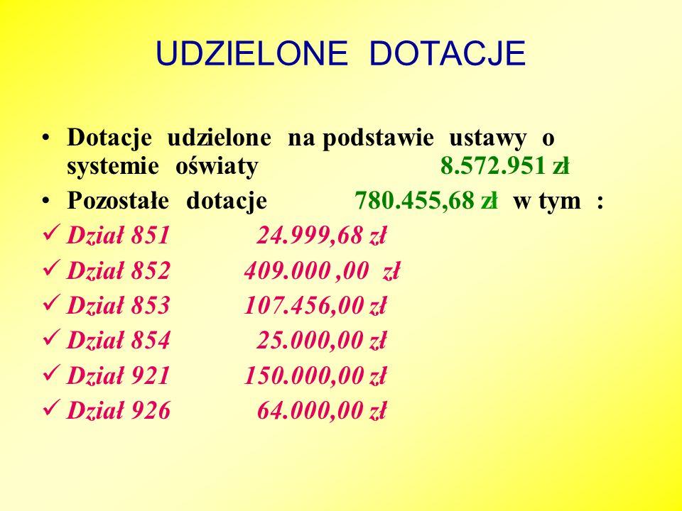 UDZIELONE DOTACJE Dotacje udzielone na podstawie ustawy o systemie oświaty 8.572.951 zł.