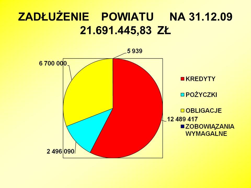 ZADŁUŻENIE POWIATU NA 31.12.09 21.691.445,83 ZŁ
