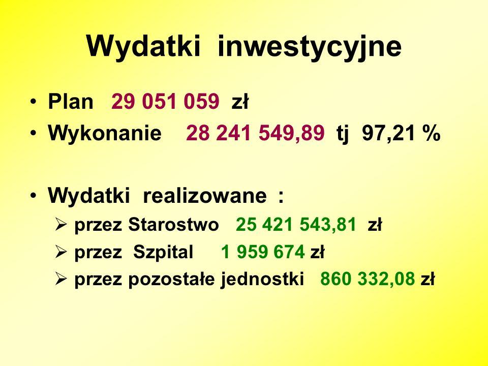 Wydatki inwestycyjne Plan 29 051 059 zł