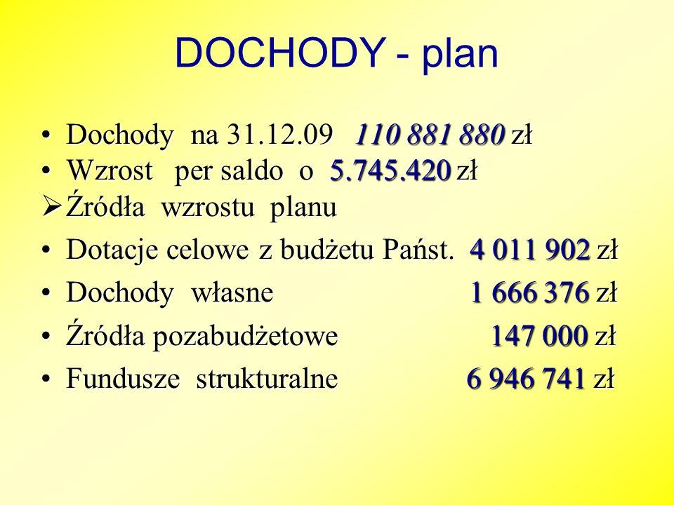 DOCHODY - plan Dochody na 31.12.09 110 881 880 zł