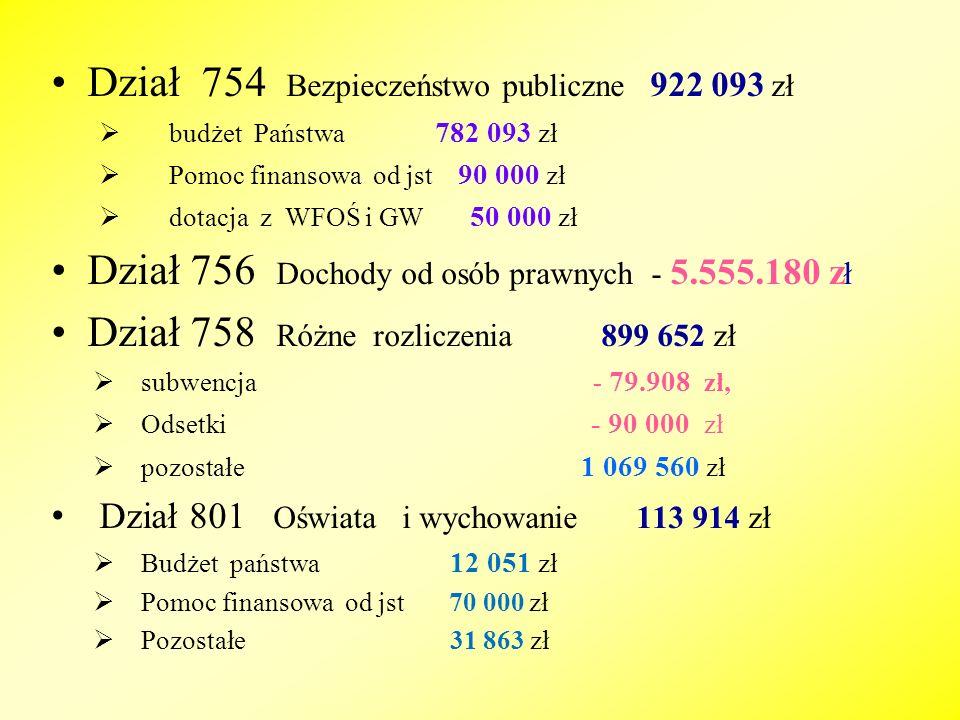 Dział 754 Bezpieczeństwo publiczne 922 093 zł