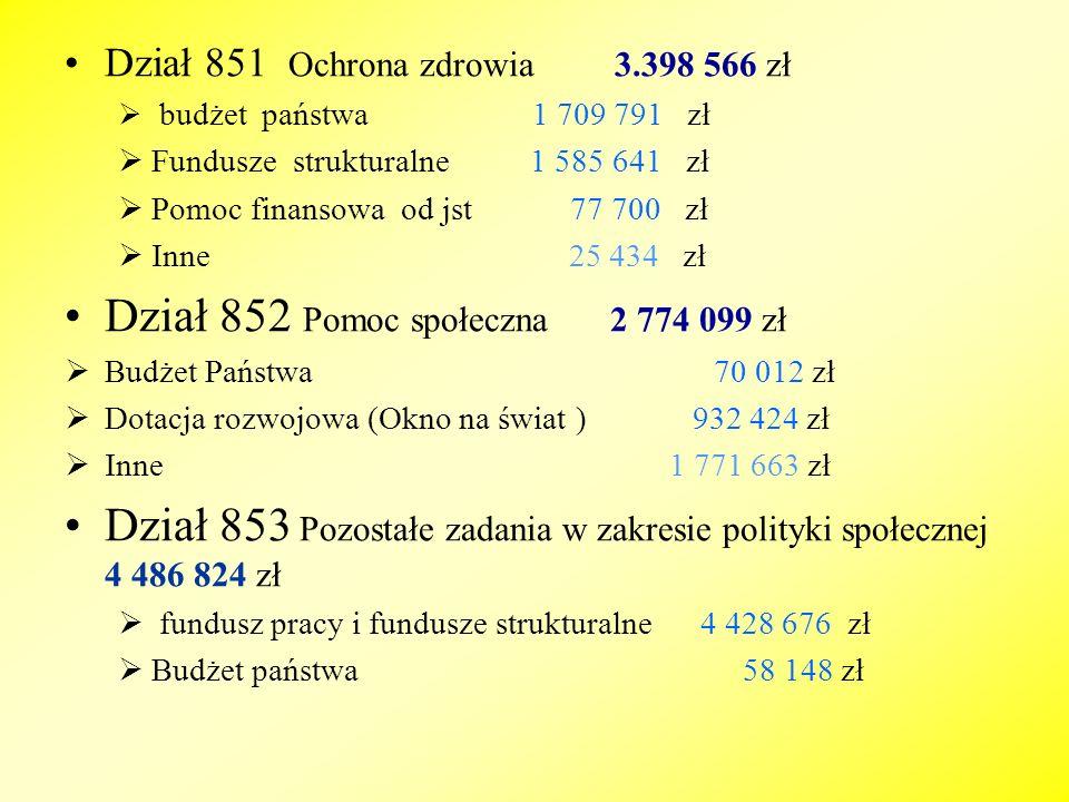 Dział 852 Pomoc społeczna 2 774 099 zł