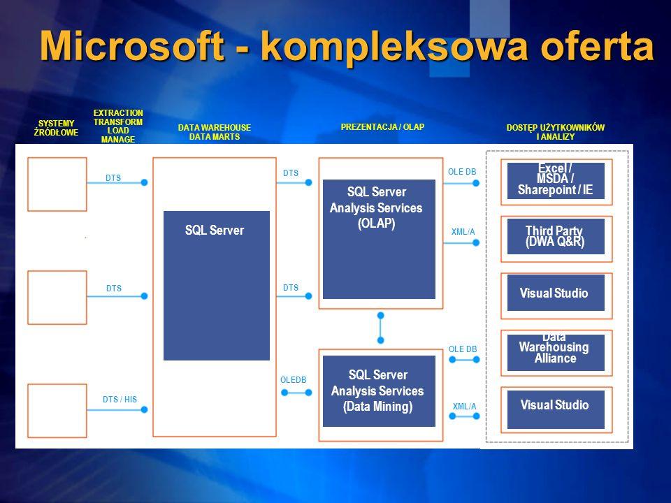 Microsoft - kompleksowa oferta