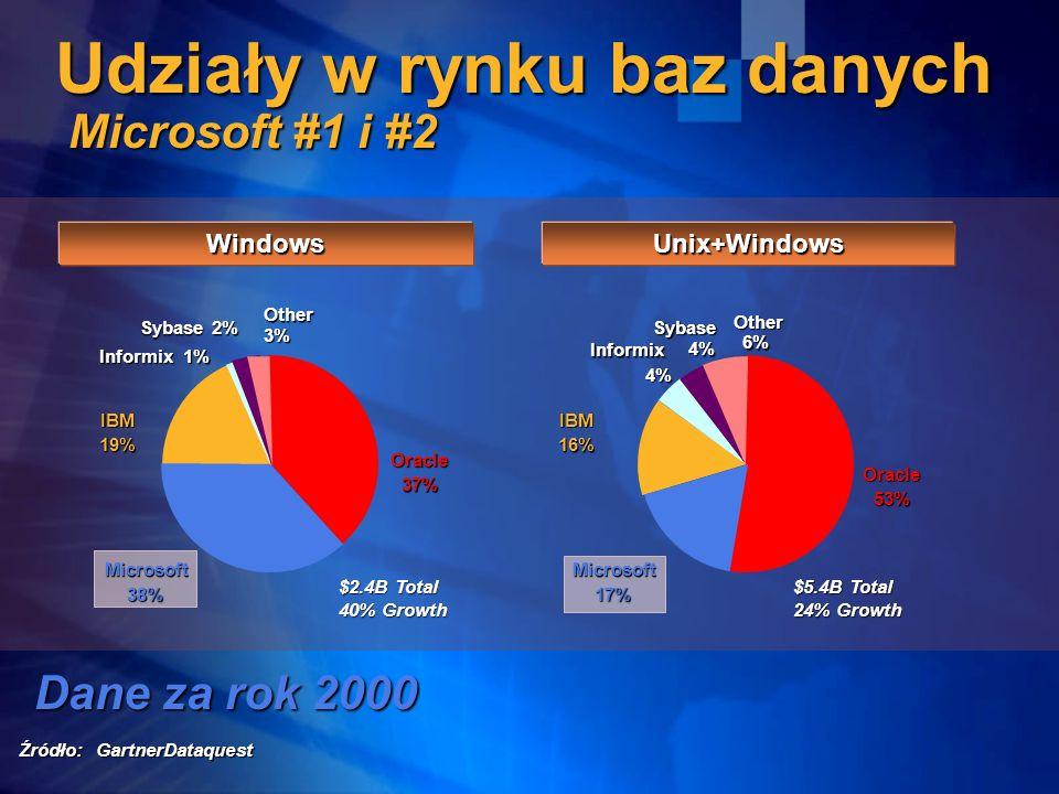 Udziały w rynku baz danych Microsoft #1 i #2