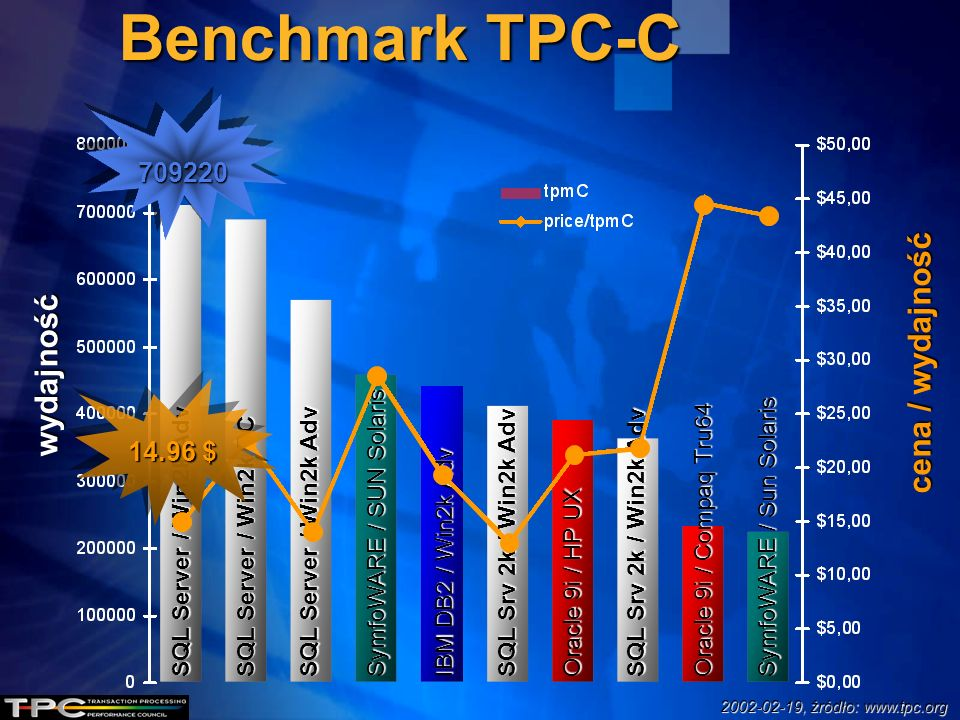 Benchmark TPC-C cena / wydajność wydajność 709220 14.96 $