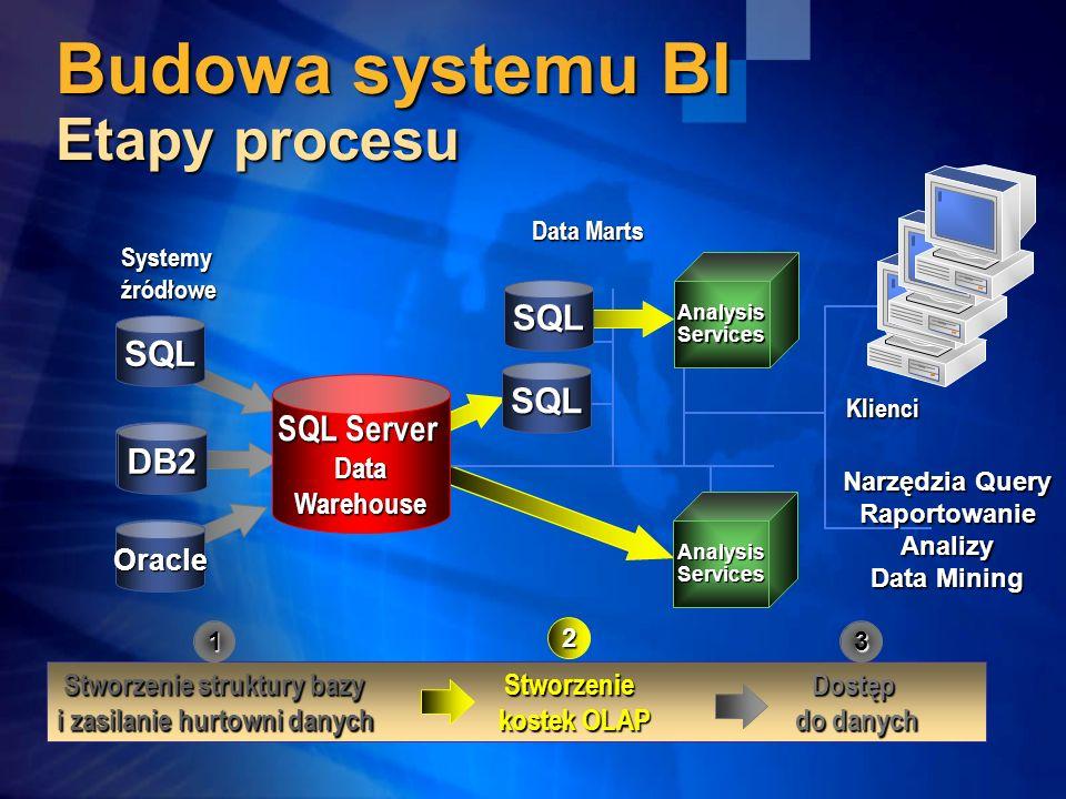 Budowa systemu BI Etapy procesu