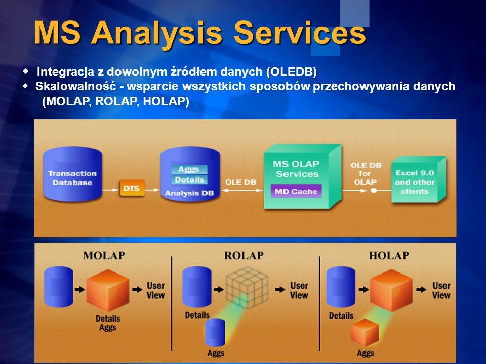 MS Analysis Services Integracja z dowolnym źródłem danych (OLEDB)