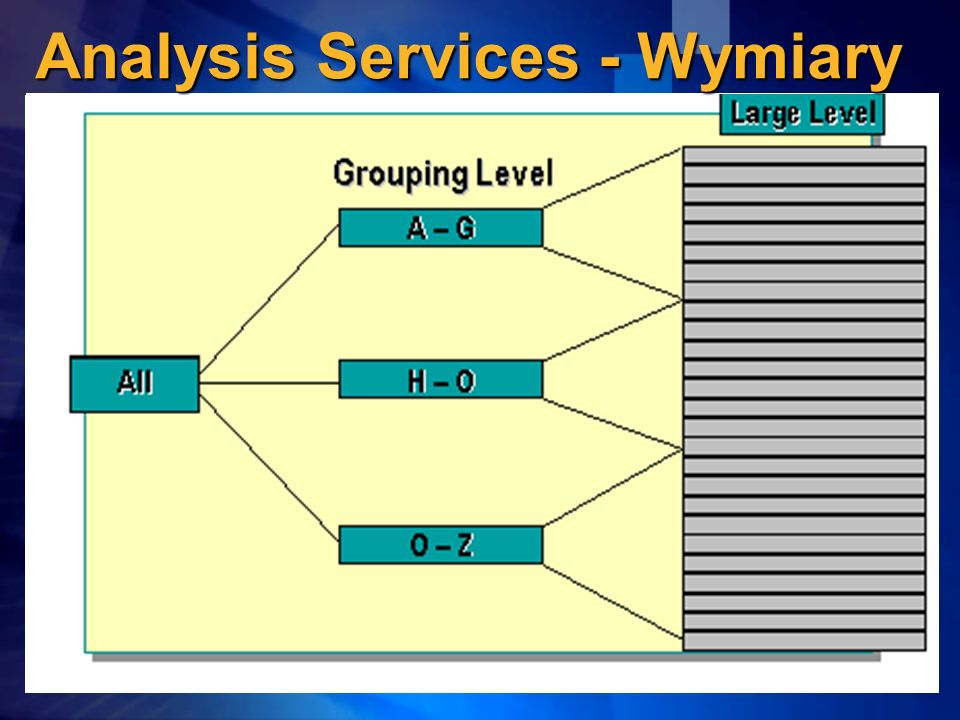 Analysis Services - Wymiary