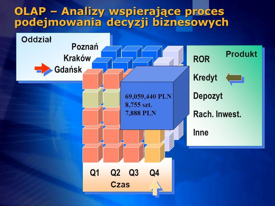 OLAP – Analizy wspierające proces podejmowania decyzji biznesowych