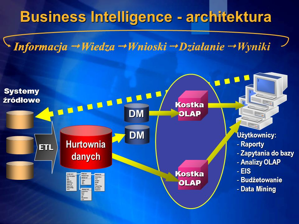 Business Intelligence - architektura