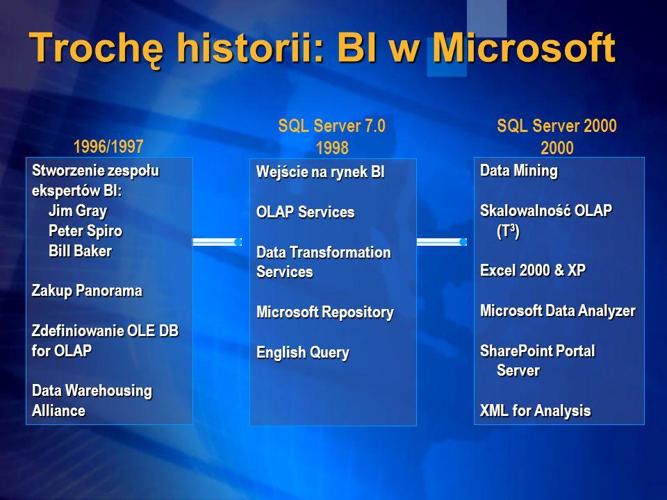 Trochę historii: BI w Microsoft