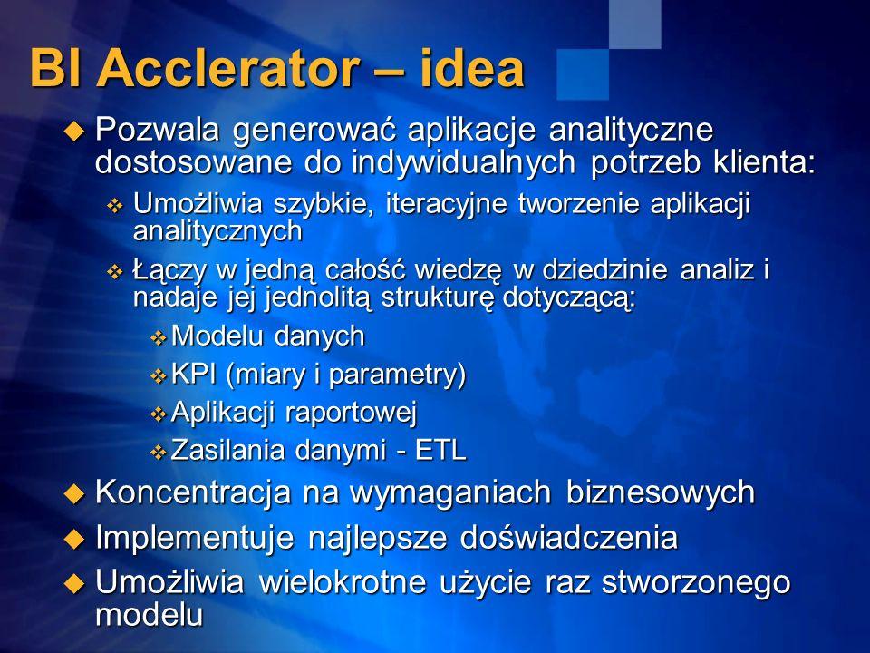 BI Acclerator – idea Pozwala generować aplikacje analityczne dostosowane do indywidualnych potrzeb klienta: