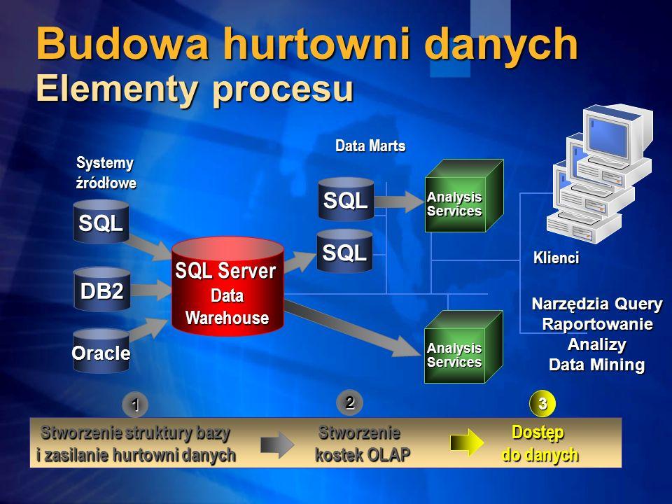 Budowa hurtowni danych Elementy procesu