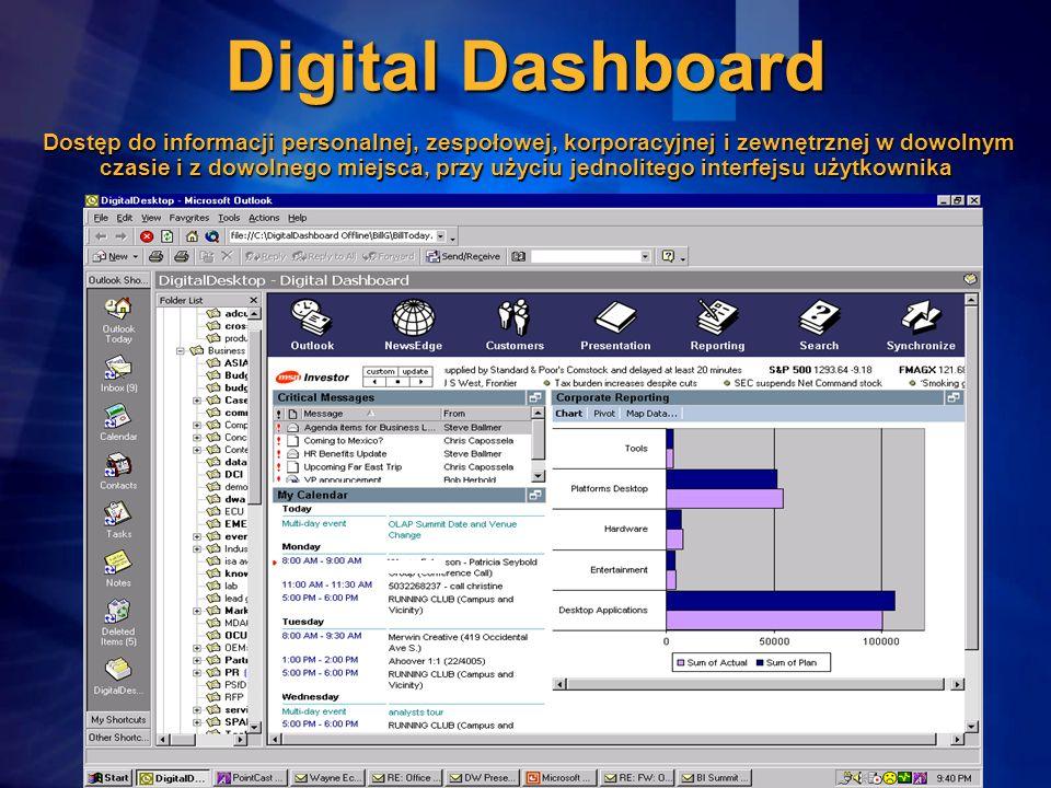 Digital Dashboard Dostęp do informacji personalnej, zespołowej, korporacyjnej i zewnętrznej w dowolnym czasie i z dowolnego miejsca, przy użyciu jednolitego interfejsu użytkownika