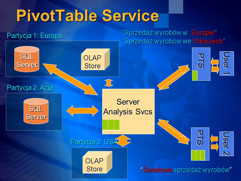 PivotTable Service User 1 PTS Server Analysis Svcs PTS User 2