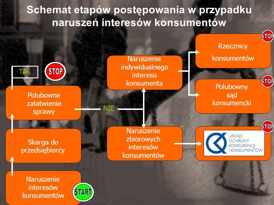 Schemat etapów postępowania w przypadku naruszeń interesów konsumentów