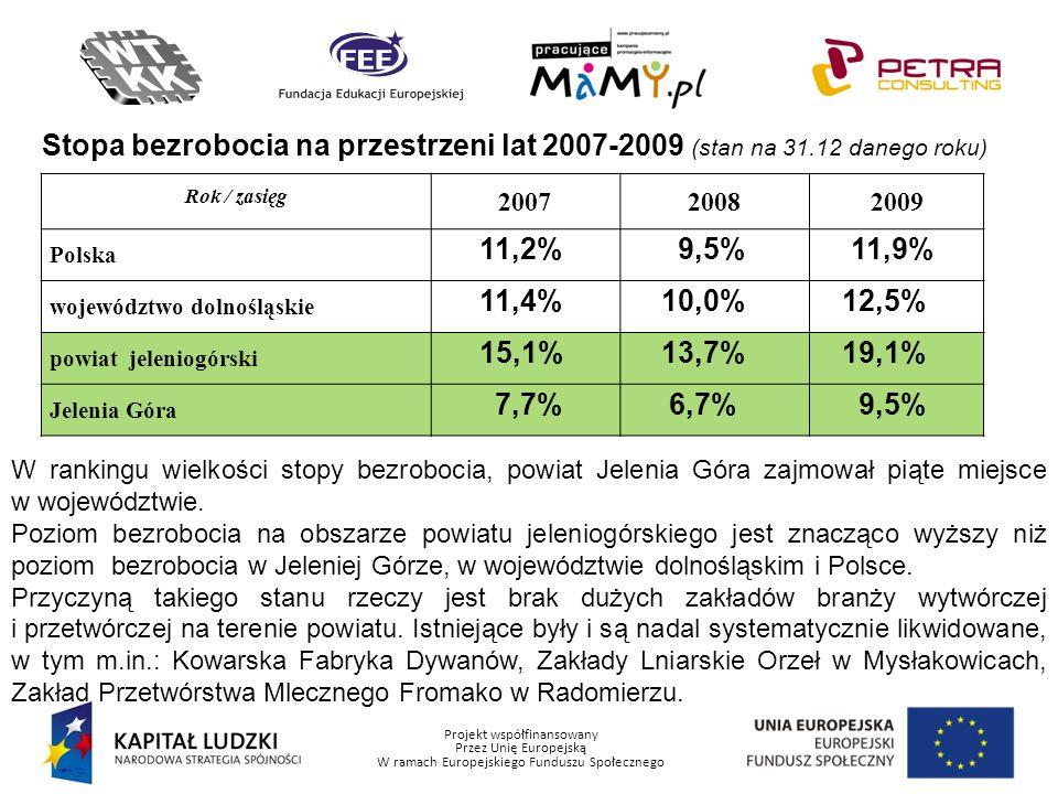 Stopa bezrobocia na przestrzeni lat 2007-2009 (stan na 31