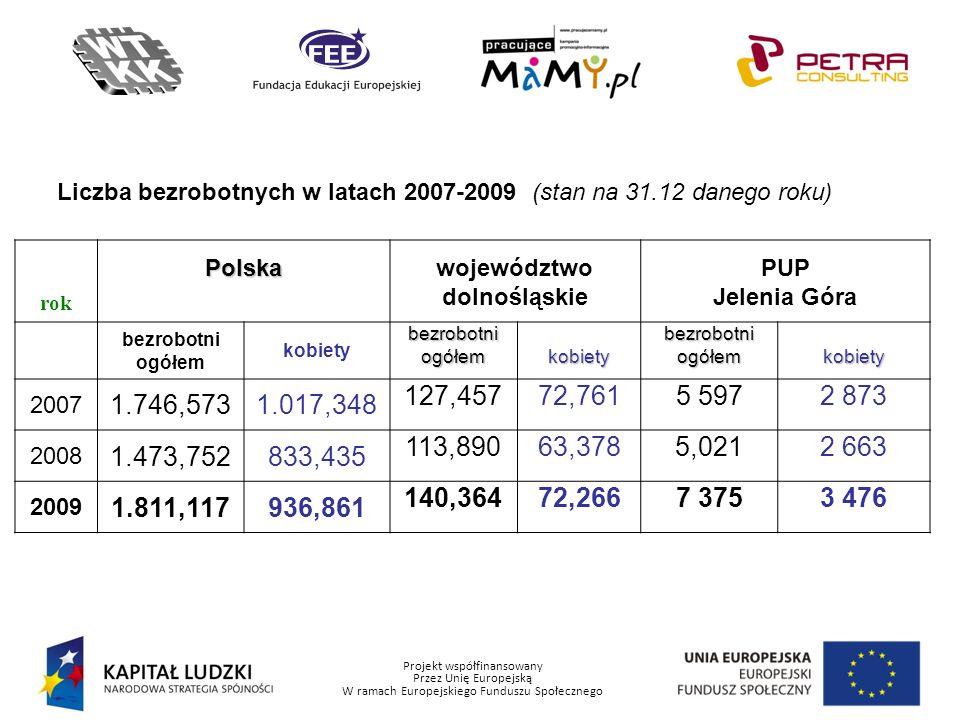 Liczba bezrobotnych w latach 2007-2009 (stan na 31.12 danego roku)
