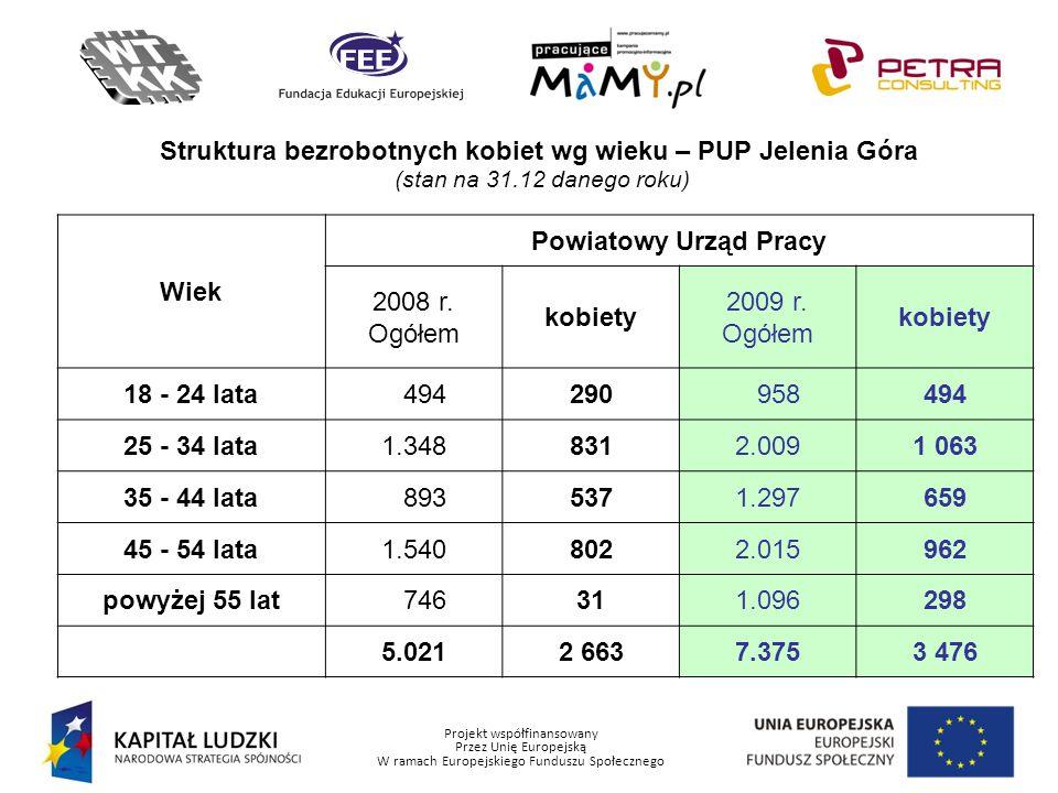 Struktura bezrobotnych kobiet wg wieku – PUP Jelenia Góra
