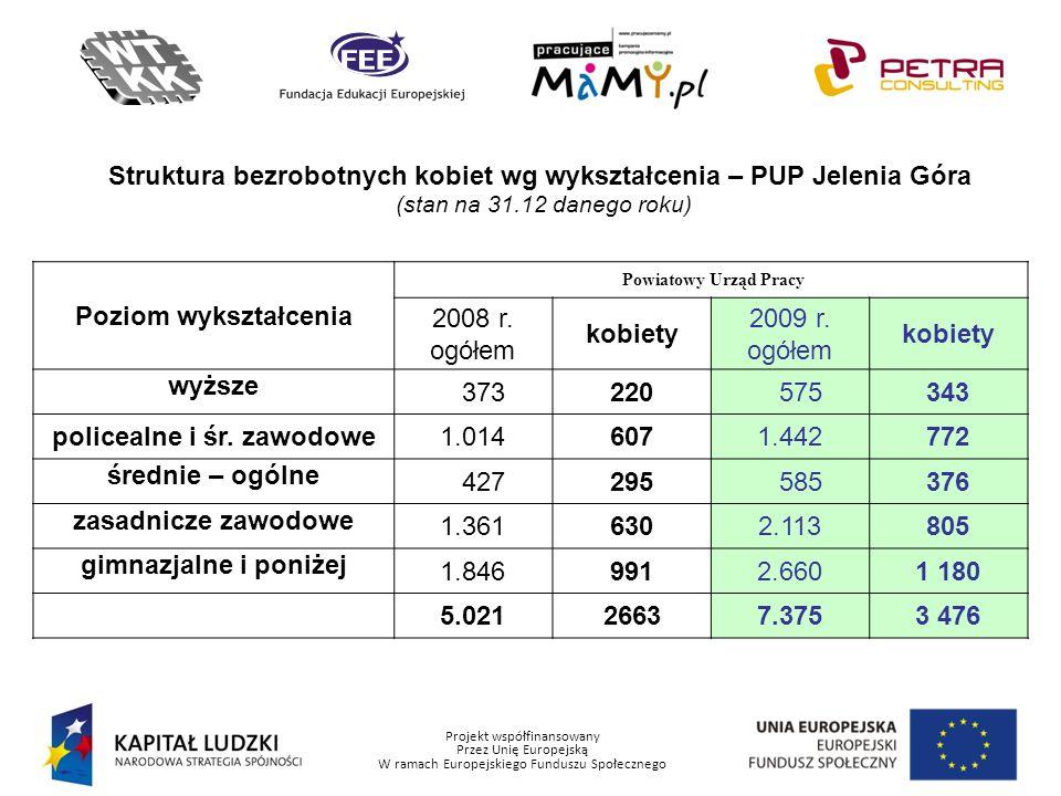 Struktura bezrobotnych kobiet wg wykształcenia – PUP Jelenia Góra