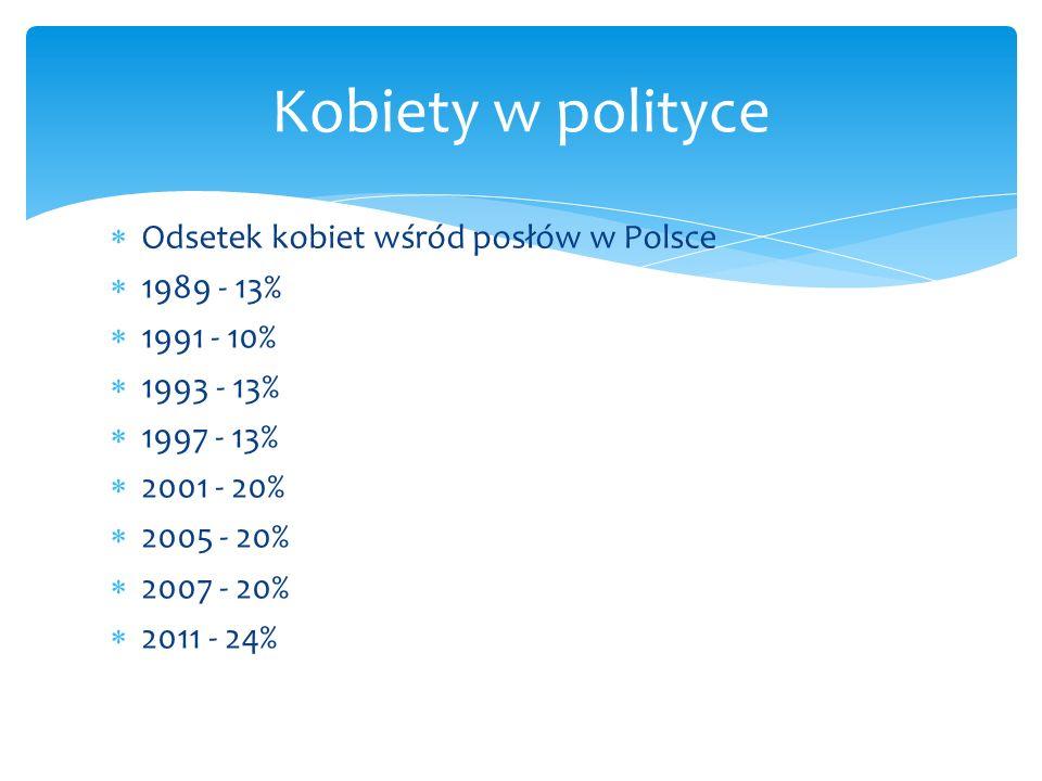 Kobiety w polityce Odsetek kobiet wśród posłów w Polsce 1989 - 13%