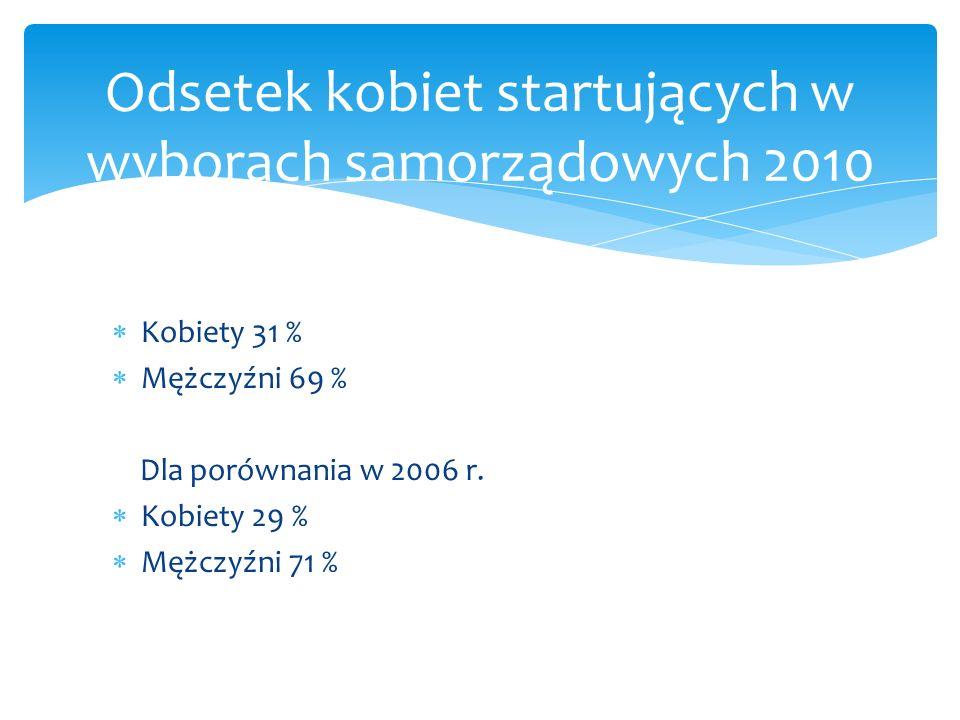 Odsetek kobiet startujących w wyborach samorządowych 2010
