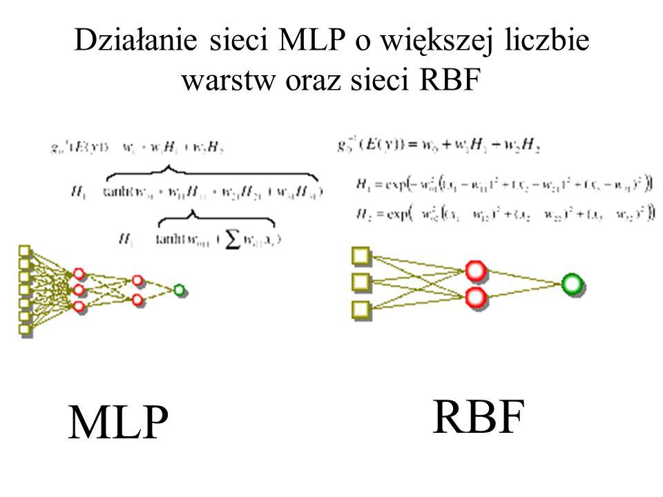 Działanie sieci MLP o większej liczbie warstw oraz sieci RBF