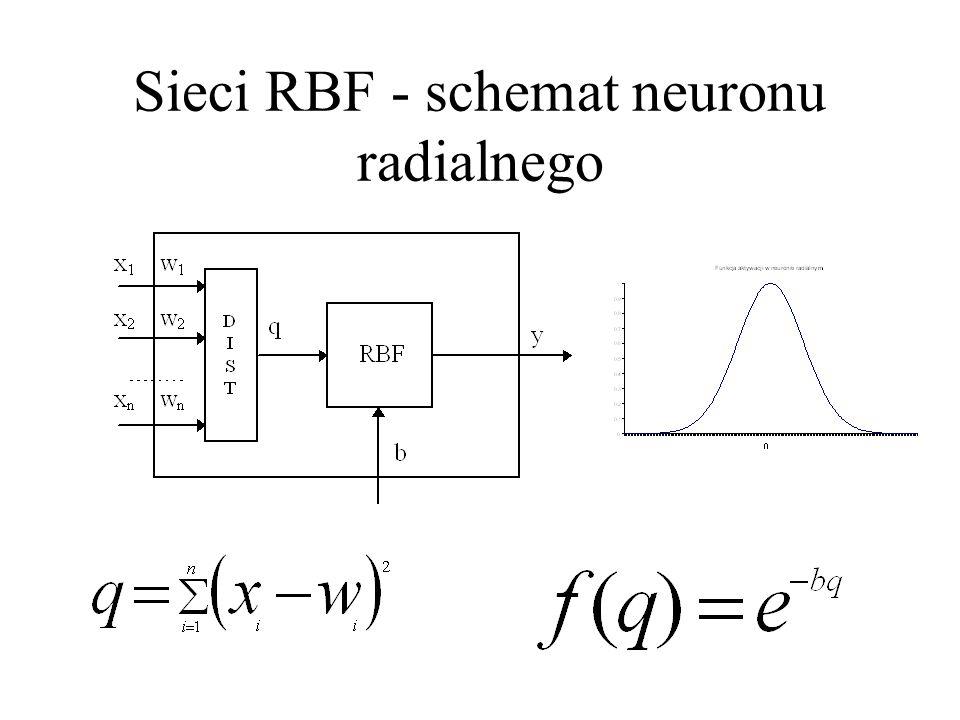 Sieci RBF - schemat neuronu radialnego