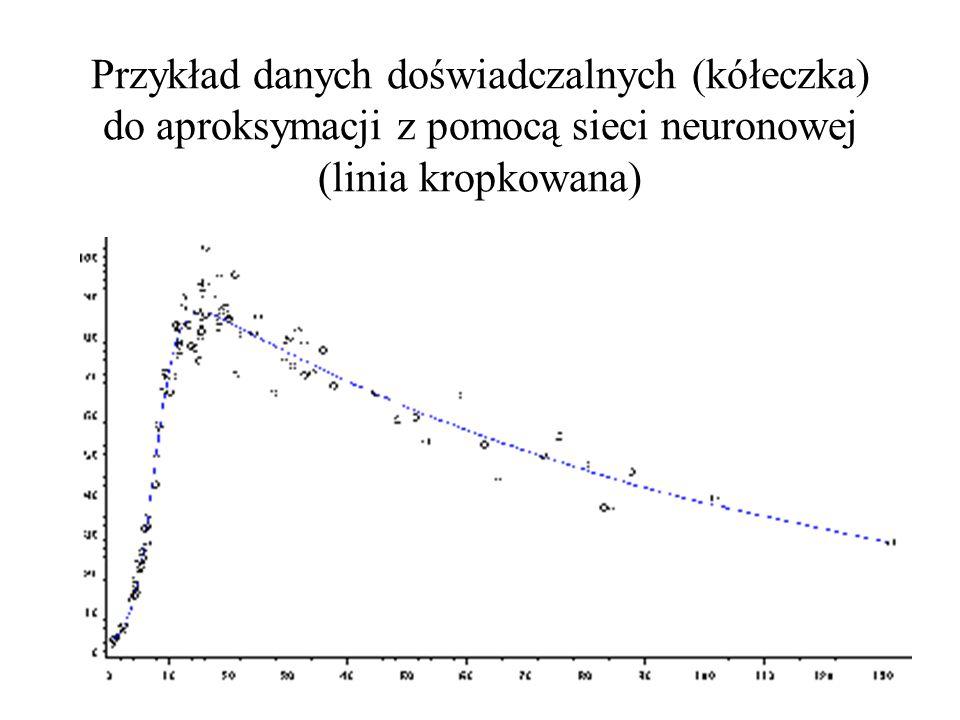 Przykład danych doświadczalnych (kółeczka) do aproksymacji z pomocą sieci neuronowej (linia kropkowana)