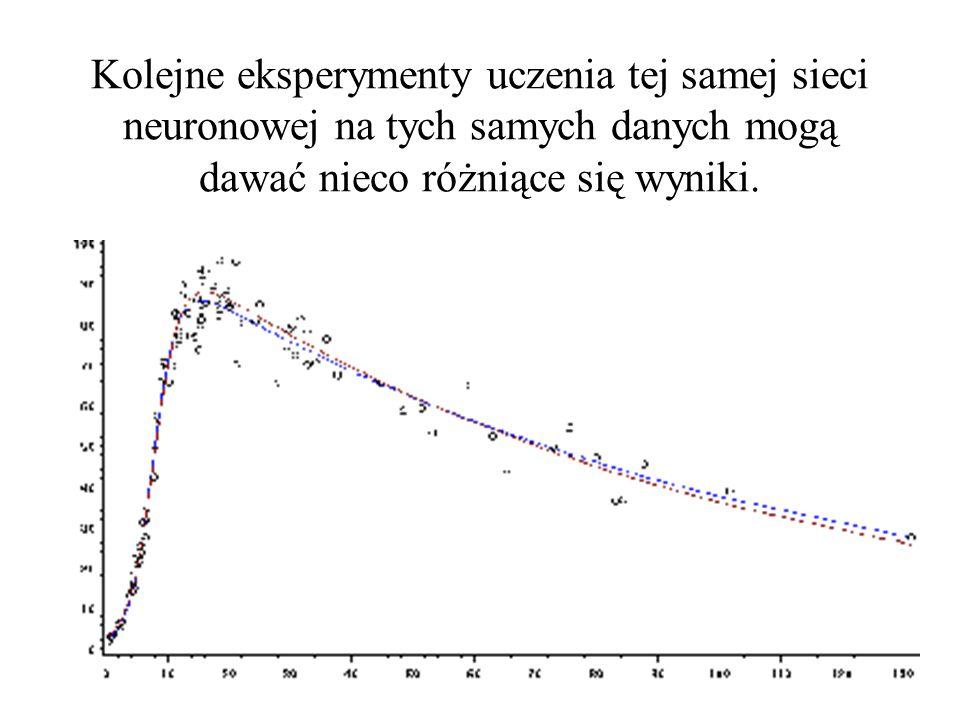 Kolejne eksperymenty uczenia tej samej sieci neuronowej na tych samych danych mogą dawać nieco różniące się wyniki.