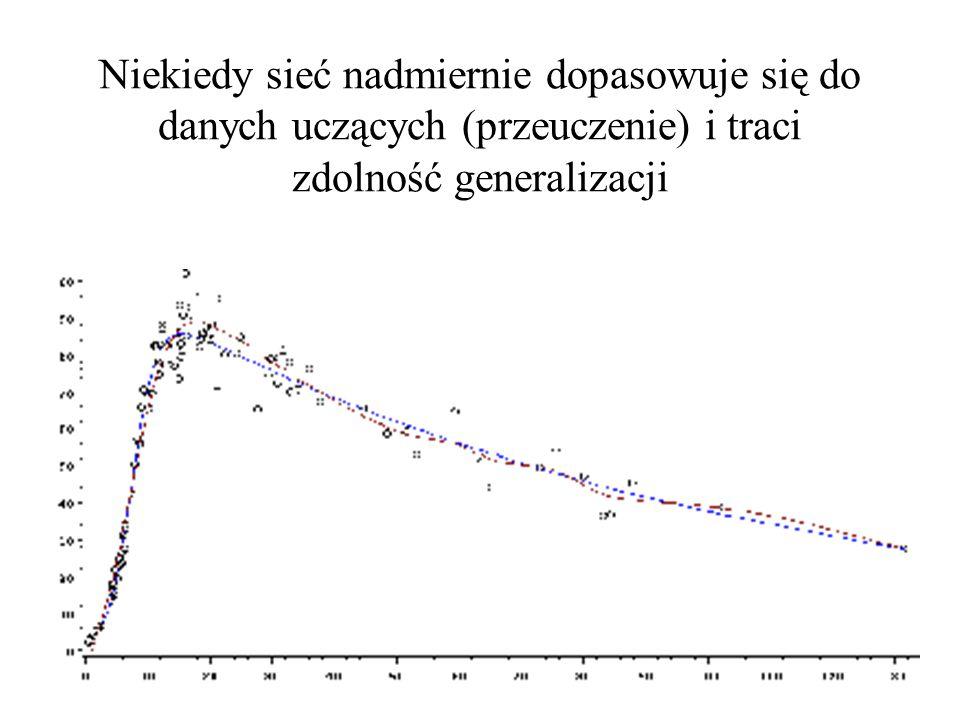 Niekiedy sieć nadmiernie dopasowuje się do danych uczących (przeuczenie) i traci zdolność generalizacji
