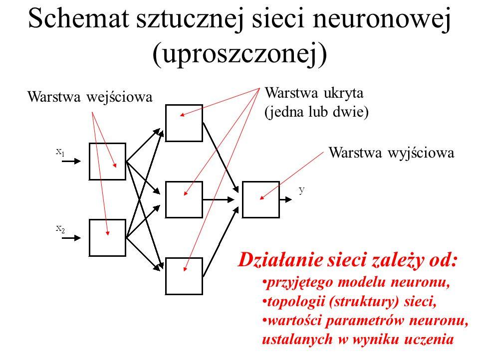 Schemat sztucznej sieci neuronowej (uproszczonej)