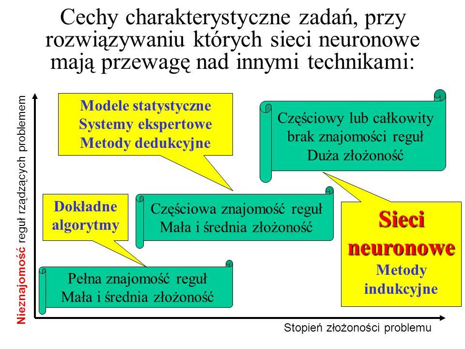 Modele statystyczne Systemy ekspertowe Metody dedukcyjne